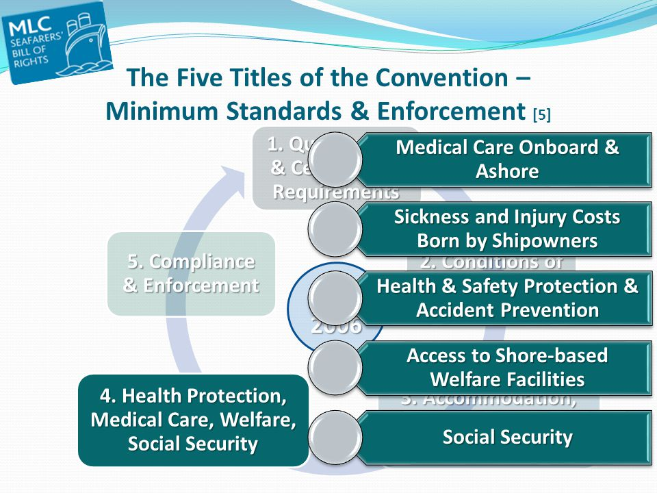 The Five Titles of the Convention – Minimum Standards & Enforcement [5]